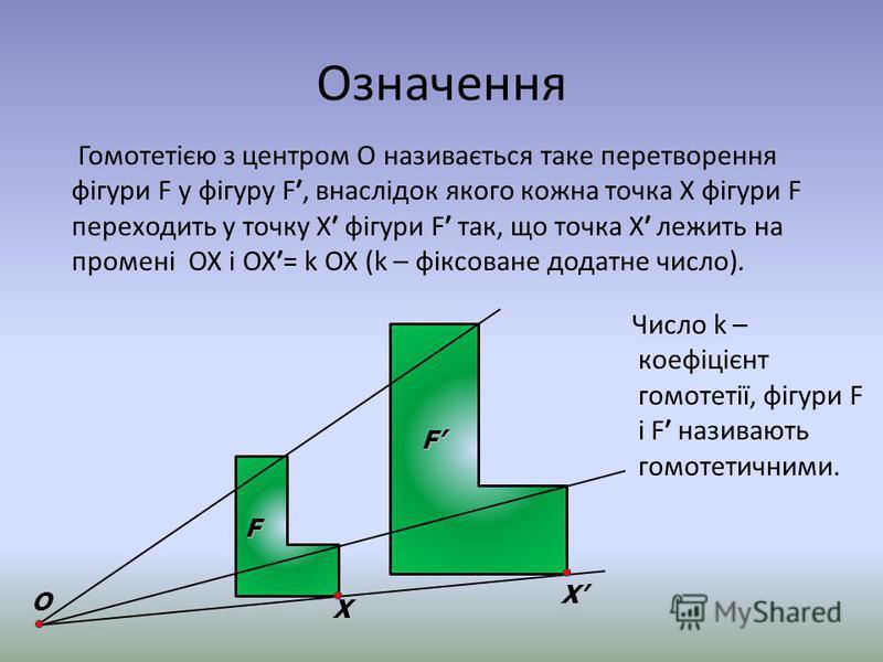 Означення Гомотетією з центром О називається таке перетворення фігури F у фігуру F, внаслідок якого кожна точка Х фігури F переходить у точку Х фігури F так, що точка Х лежить на промені ОХ і ОХ= k ОХ (k – фіксоване додатне число). F F O X X Число k