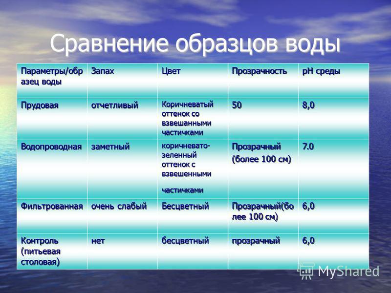 Сравнение образцов воды Параметры/образец воды Запах ЦветПрозрачность рН среды Прудоваяотчетливый Коричневатый оттенок со взвешенными частичками 508,0 Водопроводнаязаметный коричневато- зеленый оттенок с взвешенными частичками Прозрачный (более 100 с