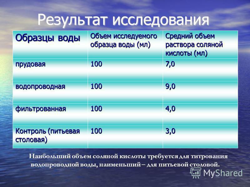 Результат исследования Образцы воды Объем исследуемого образца воды (мл) Средний объем раствора соляной кислоты (мл) прудовая 1007,0 водопроводная 1009,0 фильтрованная 1004,0 Контроль (питьевая столовая) 1003,0 Наибольший объем соляной кислоты требуе