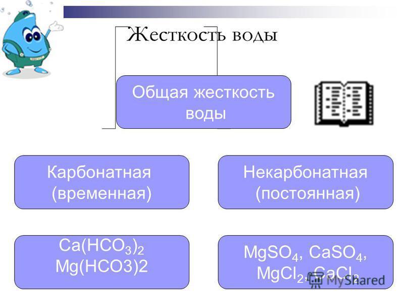 Жесткость воды Общая жесткость воды Карбонатная (временная) Некарбонатная (постоянная) Са(НСО 3 ) 2 Mg(НСО3)2 MgSO 4, CaSO 4, MgCl 2, CaCl 2