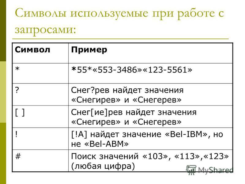 Символы используемые при работе с запросами: Символ Пример **55*«553-3486»«123-5561» ?Снег?рев найдет значения «Снегирев» и «Снегерев» [ ]Снег[ие]рев найдет значения «Снегирев» и «Снегерев» ![!А] найдет значение «Bel-IBM», но не «Bel-ABM» #Поиск знач