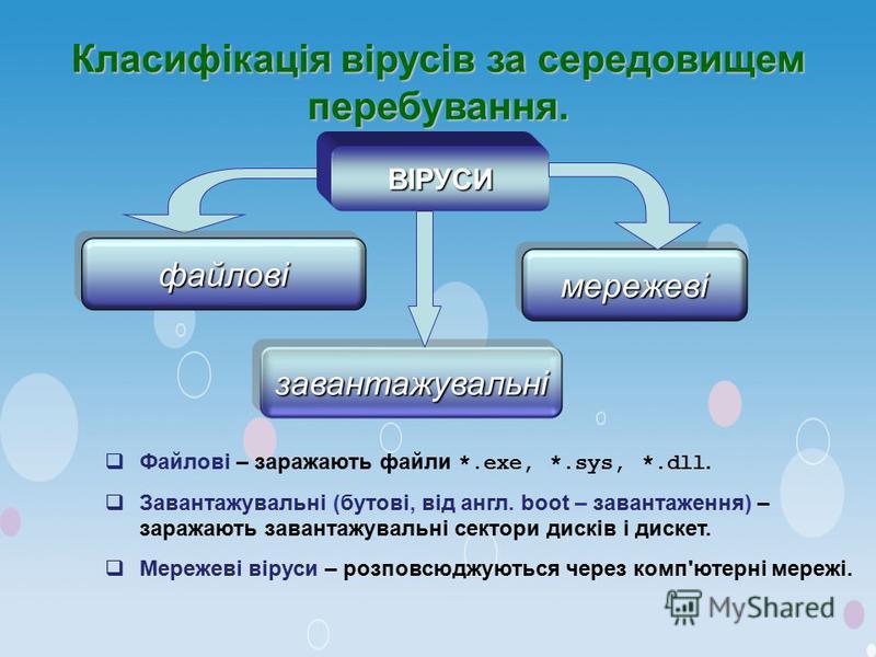 Класифікація вірусів за середовищем перебування. файлові завантажувальні мережеві ВІРУСИ Файлові – заражають файли *.exe, *.sys, *.dll. Завантажувальні (бутові, від англ. boot – завантаження) – заражають завантажувальні сектори дисків і дискет. Мереж