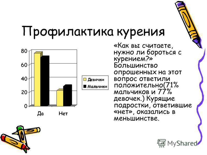 Профилактика курения «Как вы считаете, нужно ли бороться с курением?» Большинство опрошенных на этот вопрос ответили положительно(71% мальчиков и 77% девочек.) Курящие подростки, ответившие «нет», оказались в меньшинстве.