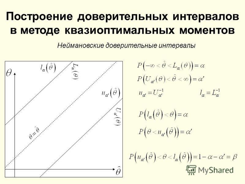 Построение доверительных интервалов в методе квазиоптимальных моментов Неймановские доверительные интервалы