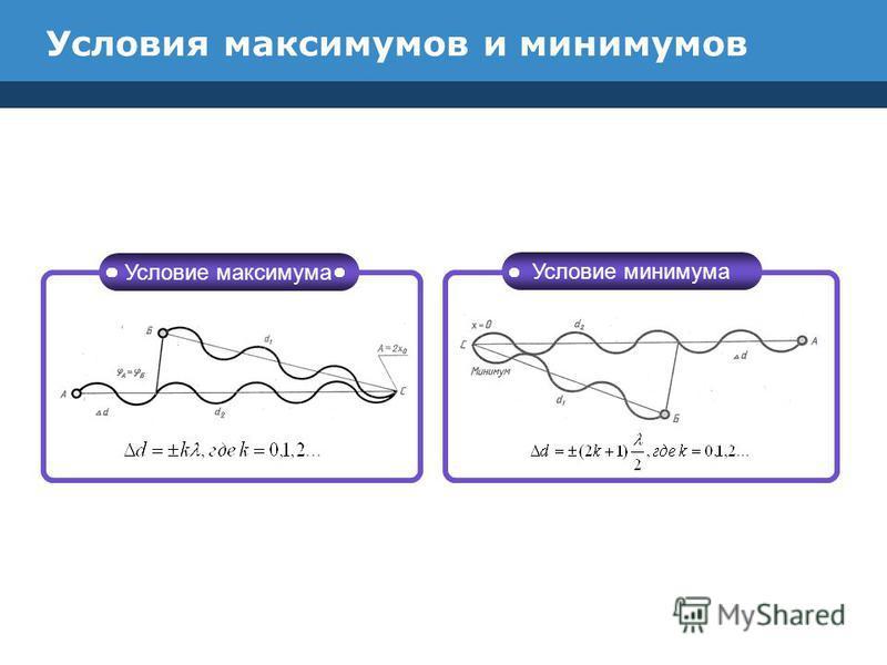 Условия максимумов и минимумов Условие максимума Условие минимума