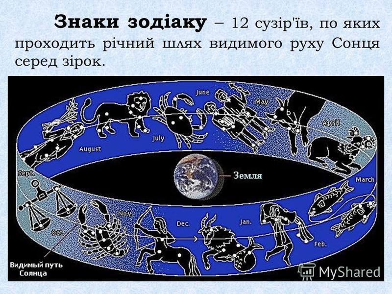 Знаки зодіаку – 12 сузір'їв, по яких проходить річний шлях видимого руху Сонця серед зірок.