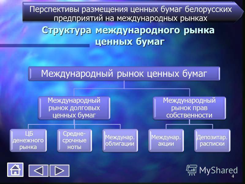 Структура международного рынка ценных бумаг Перспективы размещения ценных бумаг белорусских предприятий на международных рынках Международный рынок ценных бумаг Международный рынок долговых ценных бумаг ЦБ денежного рынка Средне- срочные ноты Междуна