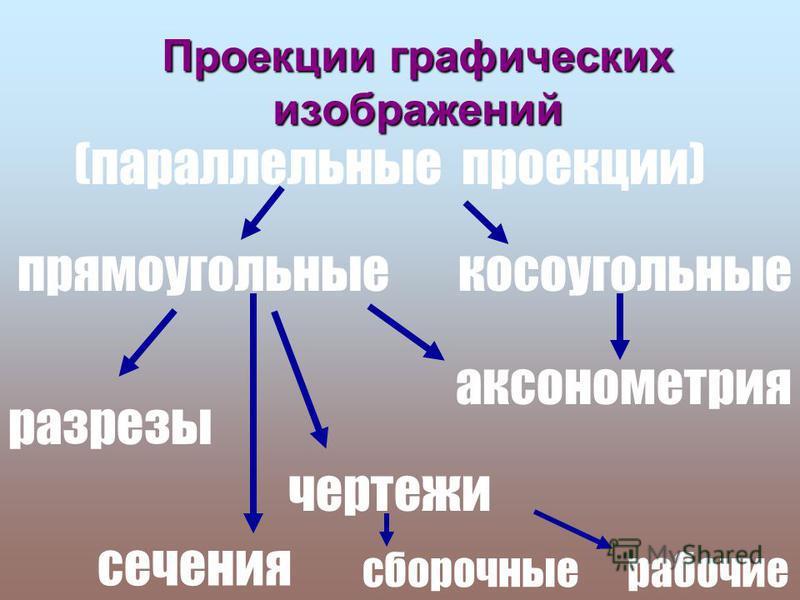 Диаграммы круговая, линейчатая Диаграммы круговая, линейчатая