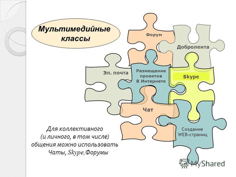 Для коллективного ( и личного, в том числе ) общения можно использовать Чаты, Skype, Форумы Форум Добролента Эл. почта Skype Создание WEB-страниц Мультимедийные классы Чат Размещение проектов В Интернете