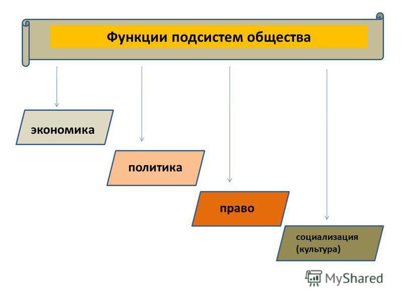 Функции подсистем общества экономика политика право социализация (культура)