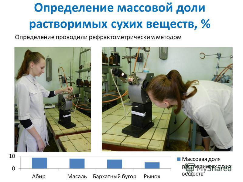 Определение массовой доли растворимых сухих веществ, % Определение проводили рефрактометрическим методом