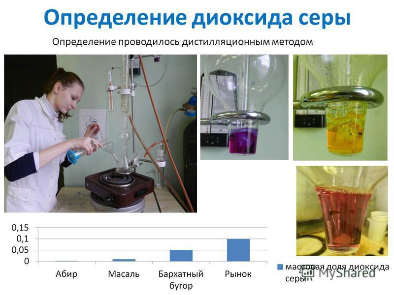 Определение диоксида серы Определение проводилось дистилляционным методом