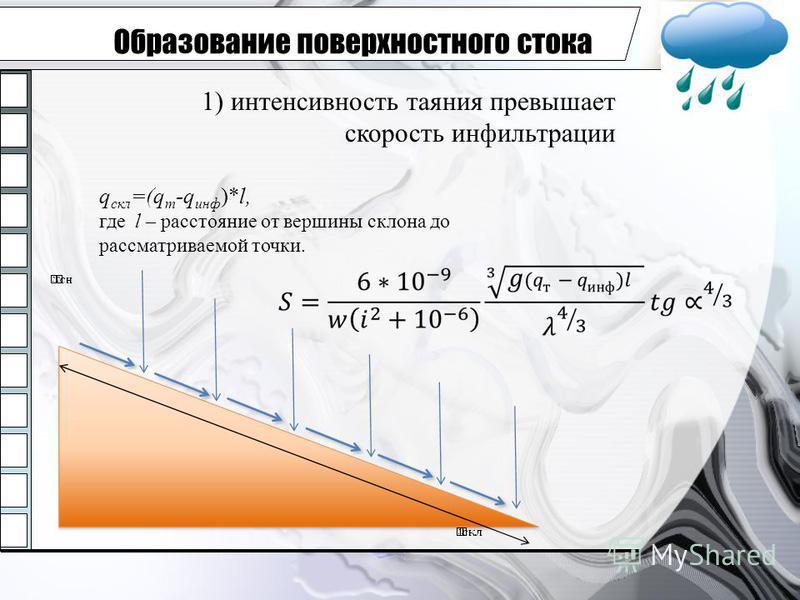 Образование поверхностного стока 1) интенсивность таяния превышает скорость инфильтрации q скл =(q т -q инф )*l, где l – расстояние от вершины склона до рассматриваемой точки.