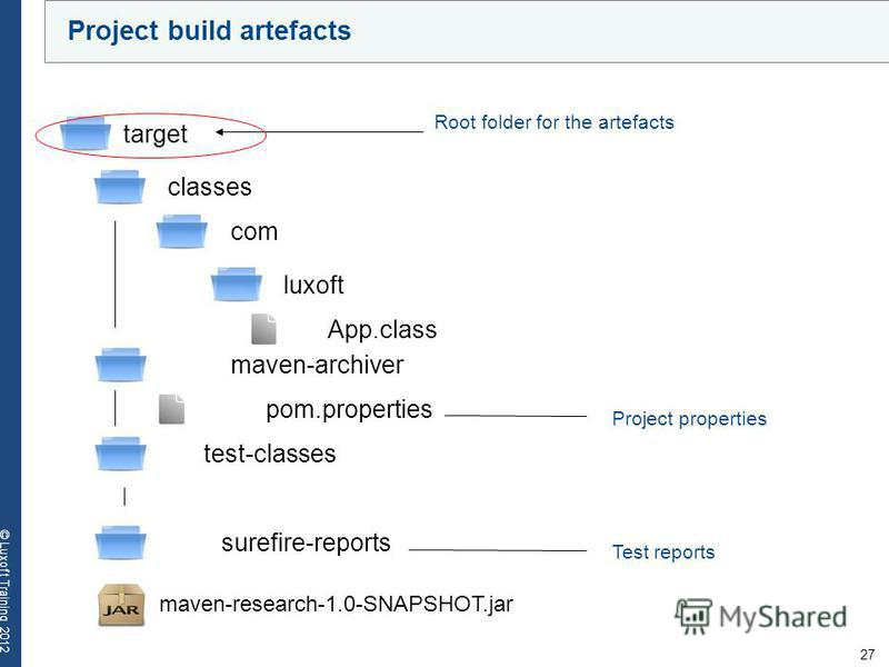 27 © Luxoft Training 2012 Project build artefacts target classes com luxoft App.class maven-archiver pom.properties test-classes surefire-reports maven-research-1.0-SNAPSHOT.jar Test reports Root folder for the artefacts Project properties