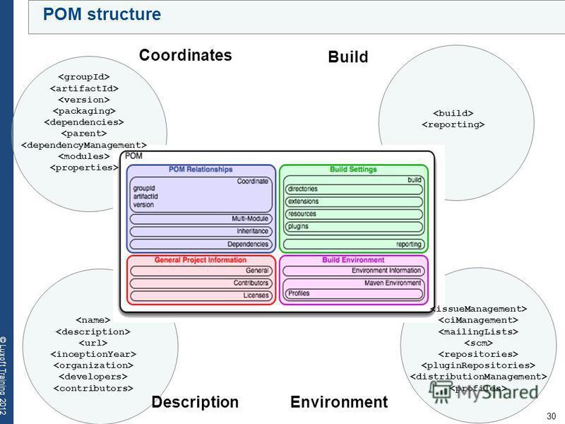 30 © Luxoft Training 2012 POM structure Настройки окружения Coordinates Build DescriptionEnvironment