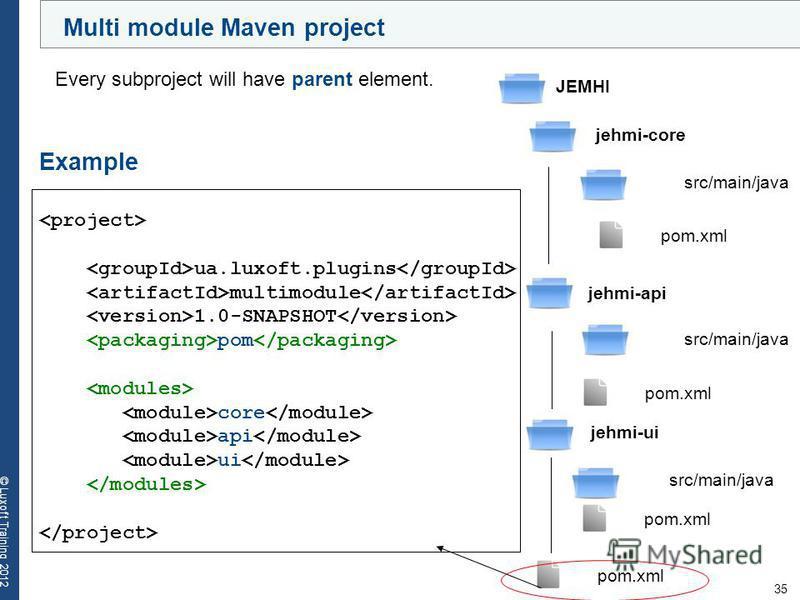 35 © Luxoft Training 2012 Example ua.luxoft.plugins multimodule 1.0-SNAPSHOT pom core api ui Every subproject will have parent element. JEMHI jehmi-core src/main/java pom.xml jehmi-api src/main/java pom.xml jehmi-ui src/main/java pom.xml Multi module
