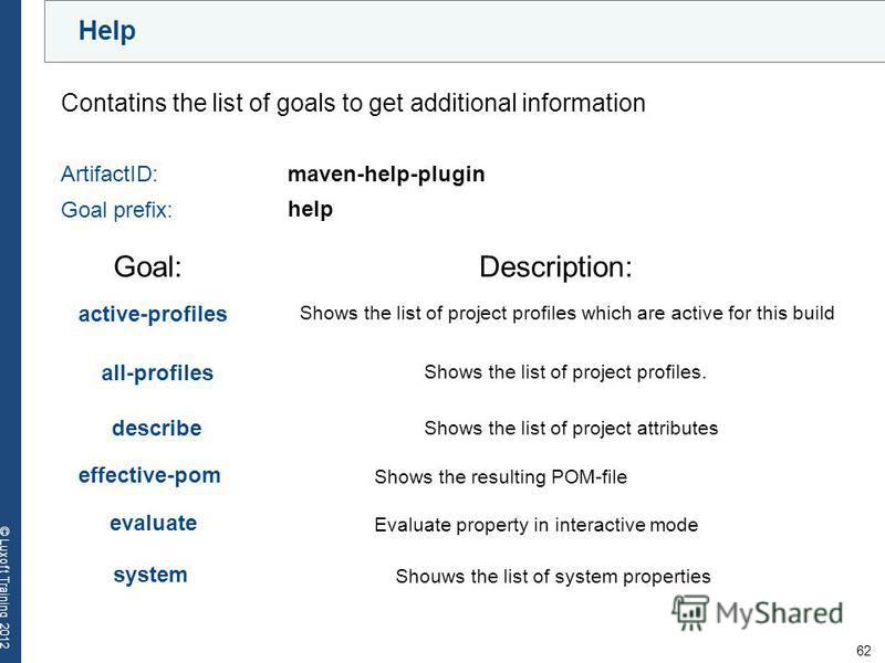 62 © Luxoft Training 2012 Help Contatins the list of goals to get additional information ArtifactID:maven-help-plugin Goal prefix: help Goal:Description: Shows the list of project profiles. Shows the list of project profiles which are active for this