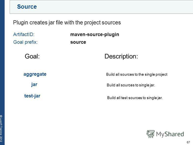 67 © Luxoft Training 2012 Source Plugin creates jar file with the project sources ArtifactID: maven-source-plugin Goal prefix:source Goal:Description: aggregate Build all sources to the single project jar Build all sources to single jar. test-jar Bui