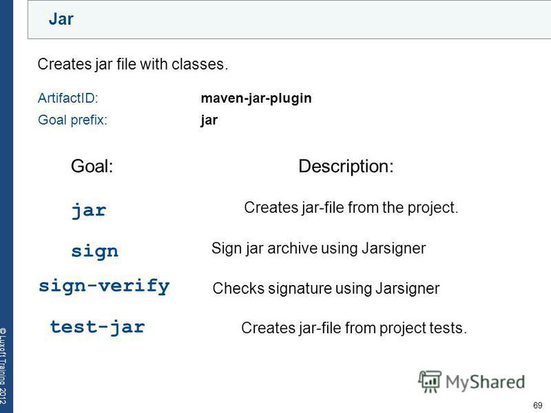 69 © Luxoft Training 2012 Jar Creates jar file with classes. ArtifactID: maven-jar-plugin Goal prefix:jar Goal:Description: jar Creates jar-file from the project. sign Sign jar archive using Jarsigner sign-verify Checks signature using Jarsigner test