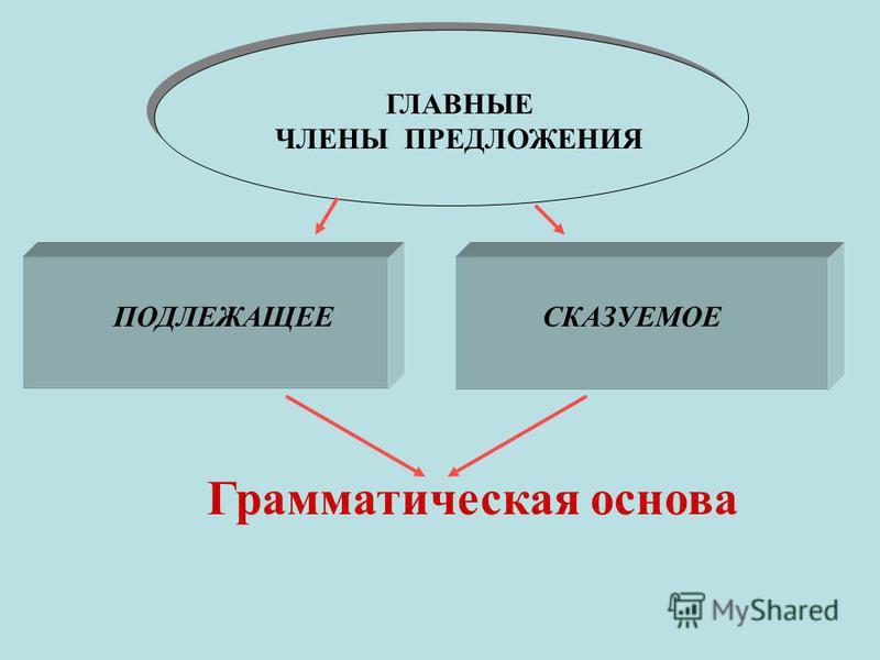 Грамматическая основа ГЛАВНЫЕ ЧЛЕНЫ ПРЕДЛОЖЕНИЯ ПОДЛЕЖАЩЕЕСКАЗУЕМОЕ
