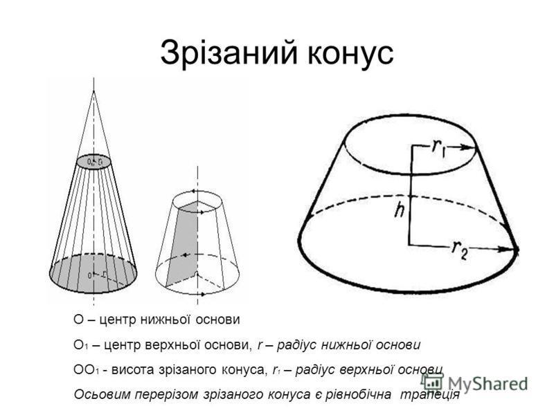 Зрізаний конус О – центр нижньої основи О 1 – центр верхньої основи, r – радіус нижньої основи ОО 1 - висота зрізаного конуса, r 1 – радіус верхньої основи Осьовим перерізом зрізаного конуса є рівнобічна трапеція