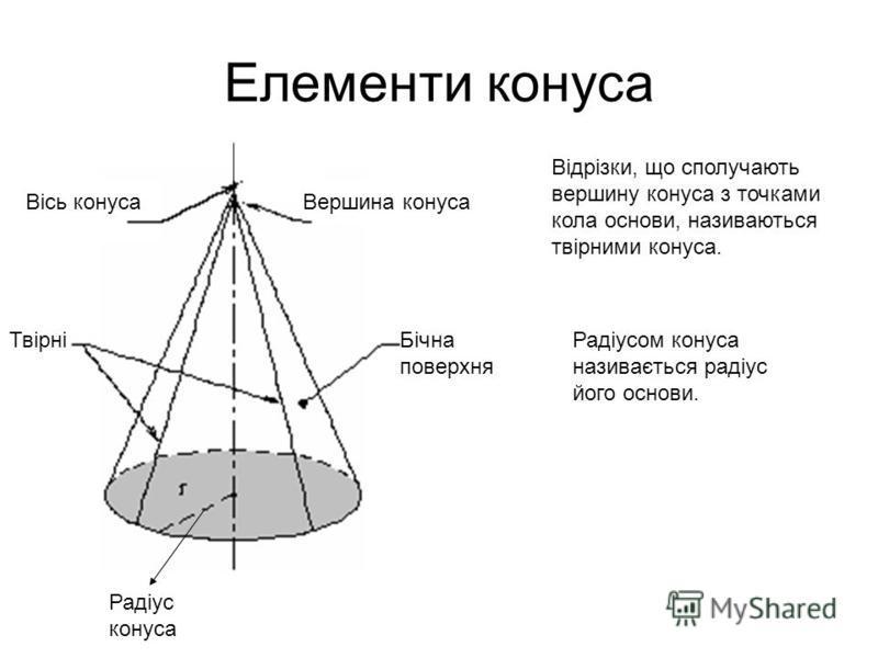 Елементи конуса ТвірніБічна поверхня Вісь конусаВершина конуса Радіус конуса Відрізки, що сполучають вершину конуса з точками кола основи, називаються твірними конуса. Радіусом конуса називається радіус його основи.