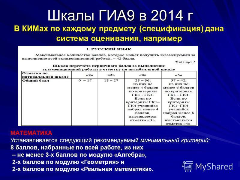 Шкалы ГИА9 в 2014 г МАТЕМАТИКА Устанавливается следующий рекомендуемый минимальный критерий: 8 баллов, набранные по всей работе, из них – не менее 3-х баллов по модулю «Алгебра», 2-х баллов по модулю «Геометрия» и 2-х баллов по модулю «Реальная матем