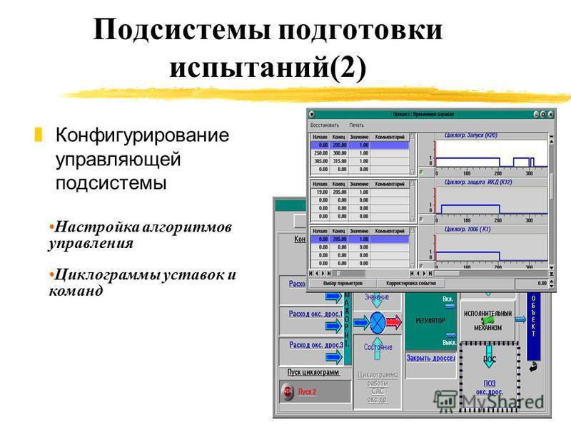 Подсистемы подготовки испытаний(2) z Конфигурирование управляющей подсистемы Настройка алгоритмов управления Циклограммы уставок и команд
