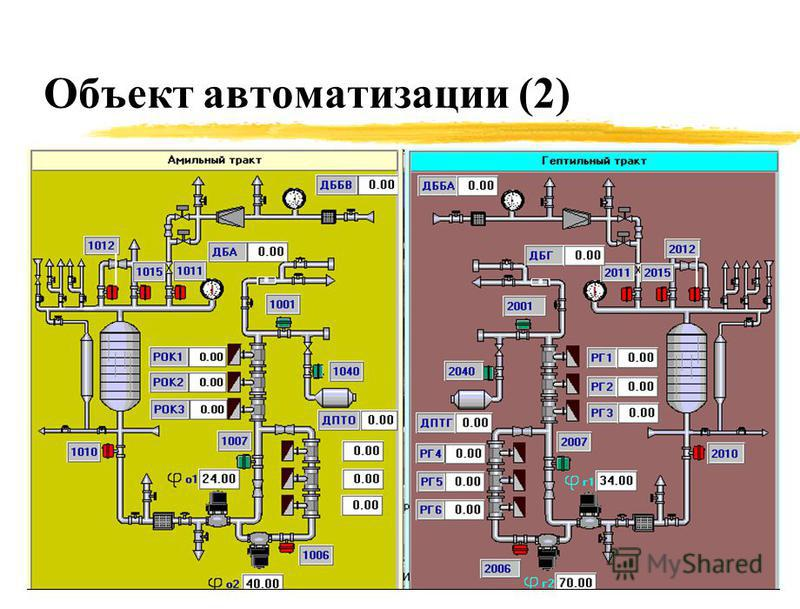 Объект автоматизации (2)