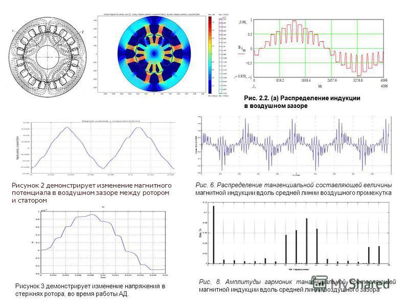 Рис. 2.2. (а) Распределение индукции в воздушном зазоре Рис. 6. Распределение тангенциальной составляющей величины магнитной индукции вдоль средней линии воздушного промежутка Рис. 8. Амплитуды гармоник тангенциальной составляющей магнитной индукции