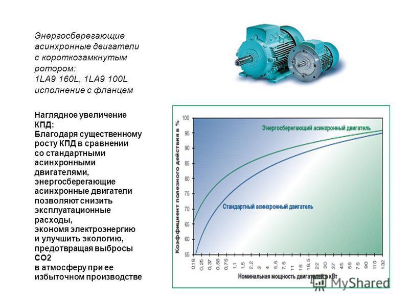 Наглядное увеличение КПД: Благодаря существенному росту КПД в сравнении со стандартными асинхронными двигателями, энергосберегающие асинхронные двигатели позволяют снизить эксплуатационные расходы, экономя электроэнергию и улучшить экологию, предотвр