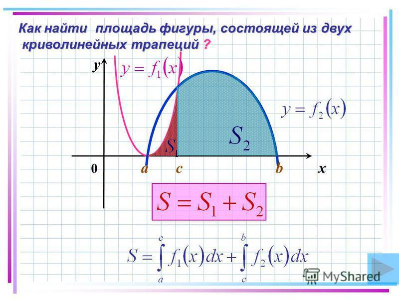Как найти площадь фигуры, состоящей из двух криволинейных трапеций ? 0 a c b x y
