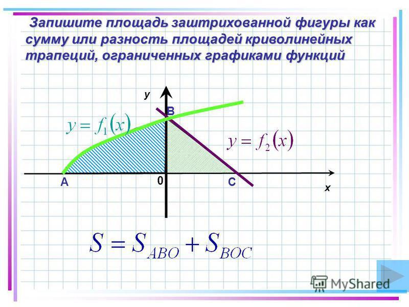 Запишите площадь заштрихованной фигуры как Запишите площадь заштрихованной фигуры как сумму или разность площадей криволинейных трапеций, ограниченных графиками функций x y 0 А В С