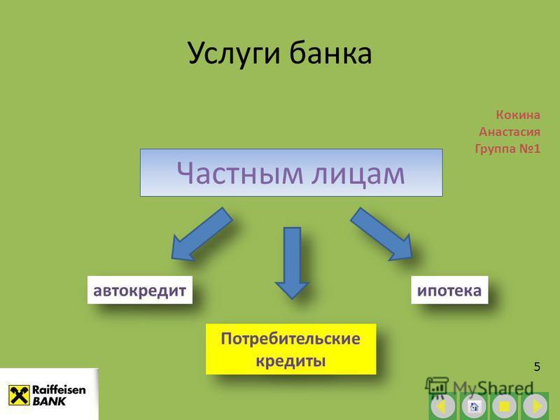 Услуги банка Частным лицам Кокина Анастасия Группа 1 5 автокредит Потребительские кредиты ипотека