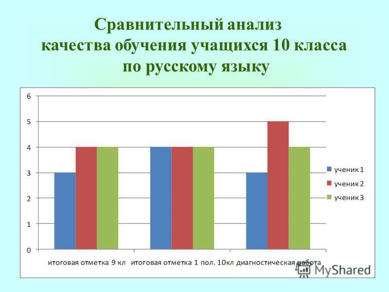 Сравнительный анализ качества обучения учащихся 10 класса по русскому языку