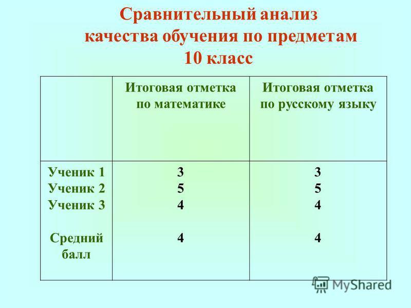 Итоговая отметка по математике Итоговая отметка по русскому языку Ученик 1 Ученик 2 Ученик 3 Средний балл 35443544 35443544 Сравнительный анализ качества обучения по предметам 10 класс
