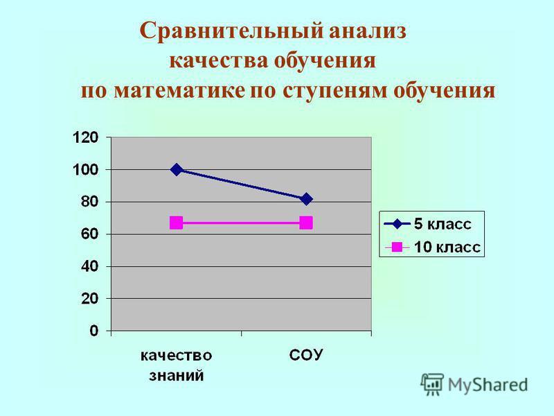 Сравнительный анализ качества обучения по математике по ступеням обучения