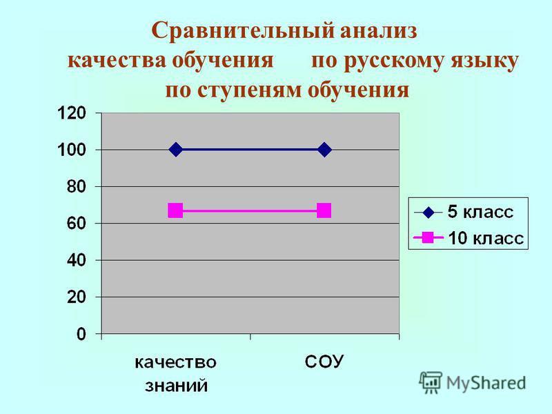 Сравнительный анализ качества обучения по русскому языку по ступеням обучения