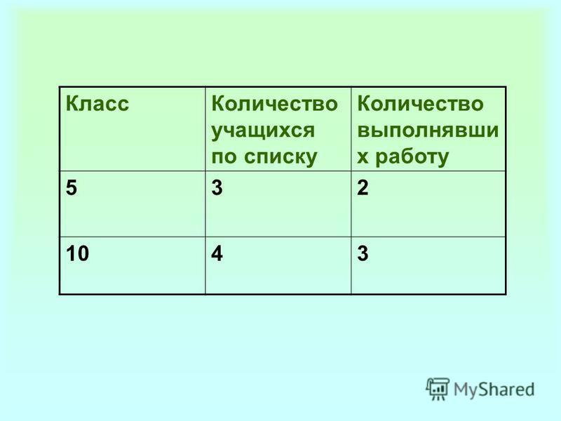 Класс Количество учащихся по списку Количество выполнявши х работу 532 1043