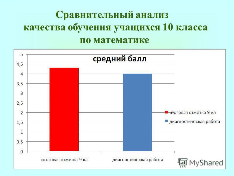 Сравнительный анализ качества обучения учащихся 10 класса по математике