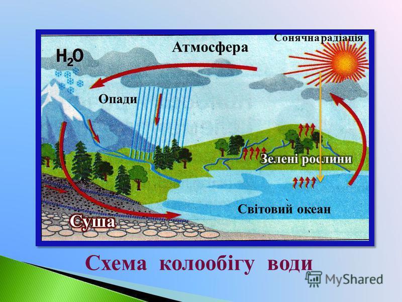 Світовий океан Атмосфера Сонячна радіація Опади Схема колообігу води