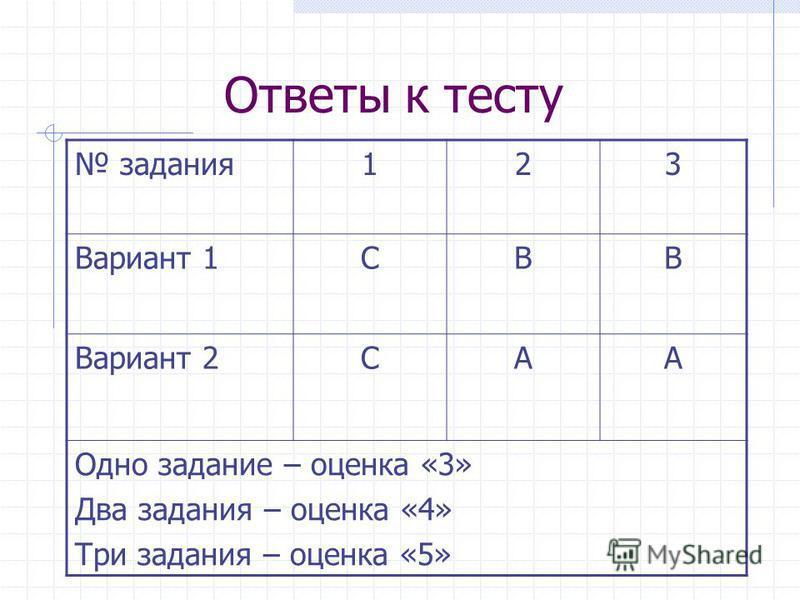 Ответы к тесту задания 123 Вариант 1CВB Вариант 2CAA Одно задание – оценка «3» Два задания – оценка «4» Три задания – оценка «5»
