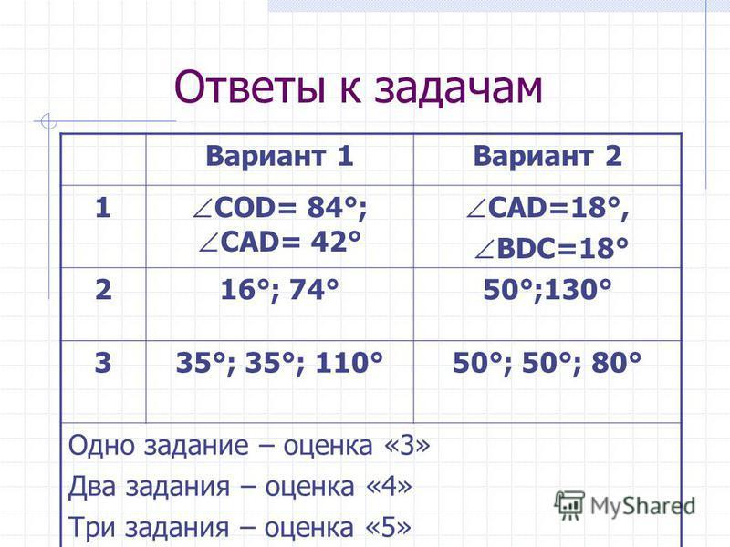 Ответы к задачам Вариант 1Вариант 2 1 СОD= 84°; СAD= 42° САD=18°, BDC=18° 216°; 74°50°;130° 335°; 35°; 110°50°; 50°; 80° Одно задание – оценка «3» Два задания – оценка «4» Три задания – оценка «5»