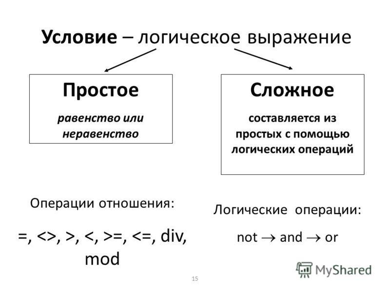 15 Условие – логическое выражение Простое равенство или неравенство Сложное составляется из простых с помощью логических операций Операции отношения: =, <>, >, =, <=, div, mod Логические операции: not and or
