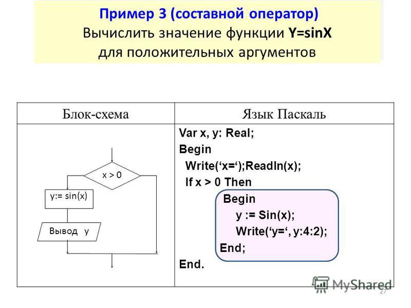 27 Пример 3 (составной оператор) Вычислить значение функции Y=sinX для положительных аргументов Блок-схема Язык Паскаль Var x, y: Real; Begin Write(x=);Readln(x); If x > 0 Then Begin y := Sin(x); Write(y=, y:4:2); End; End. Вывод y y:= sin(x) x > 0