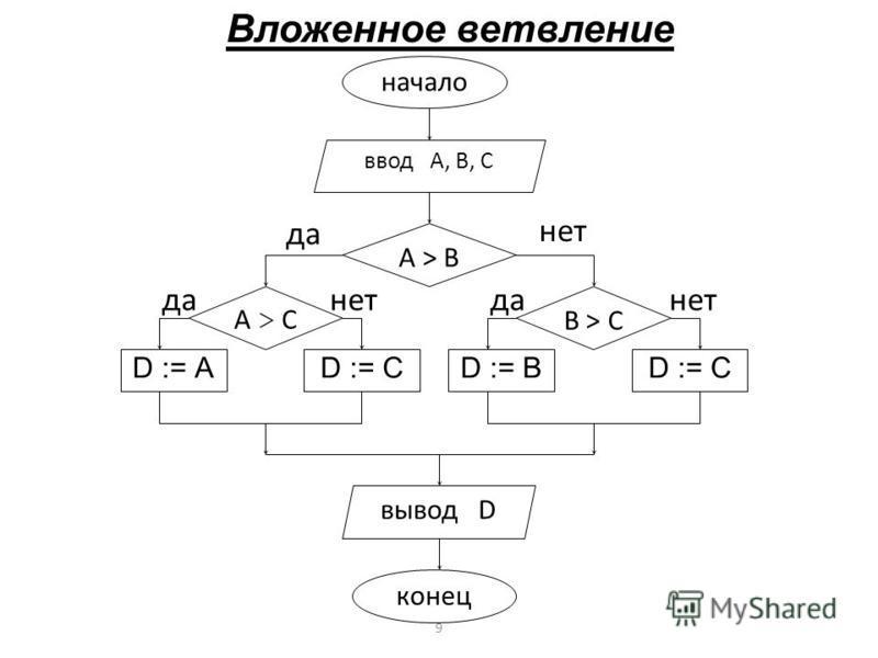 Вложенное ветвление начало ввод А, В, С конец вывод D D := В A > В D := А A > C D := C B > C D := C нет да 9