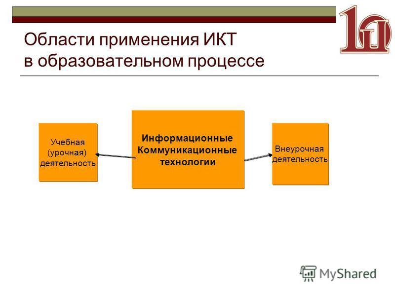 Области применения ИКТ в образовательном процессе Информационные Коммуникационные технологии Учебная (урочная) деятельность Внеурочная деятельность