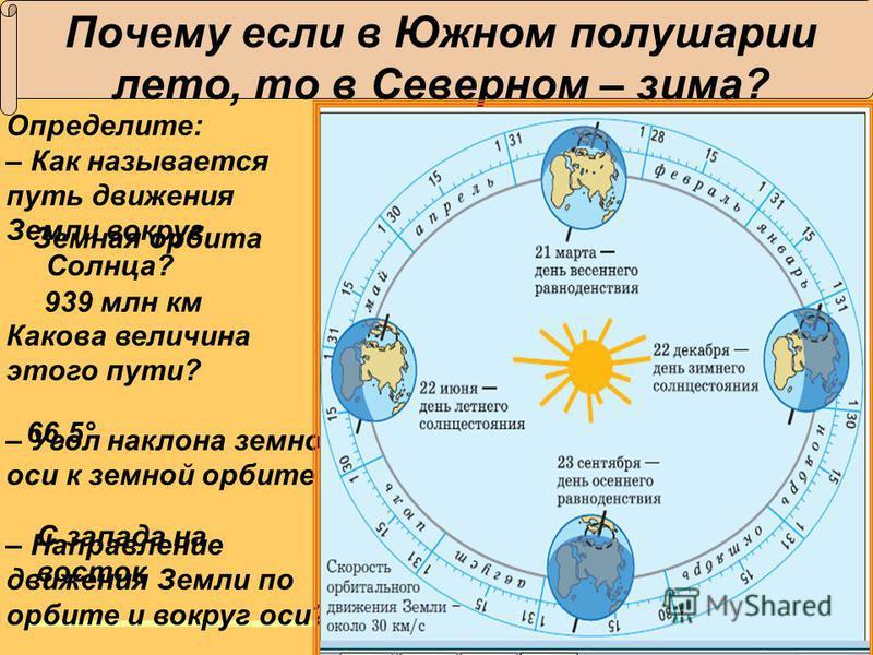 www.school2100. ru Почему если в Южном полушарии лето, то в Северном – зима? Определите: – Как называется путь движения Земли вокруг Солнца? Какова величина этого пути? – Угол наклона земной оси к земной орбите – Направление движения Земли по орбите