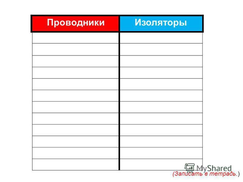 Проводники Изоляторы (Записать в тетрадь.)