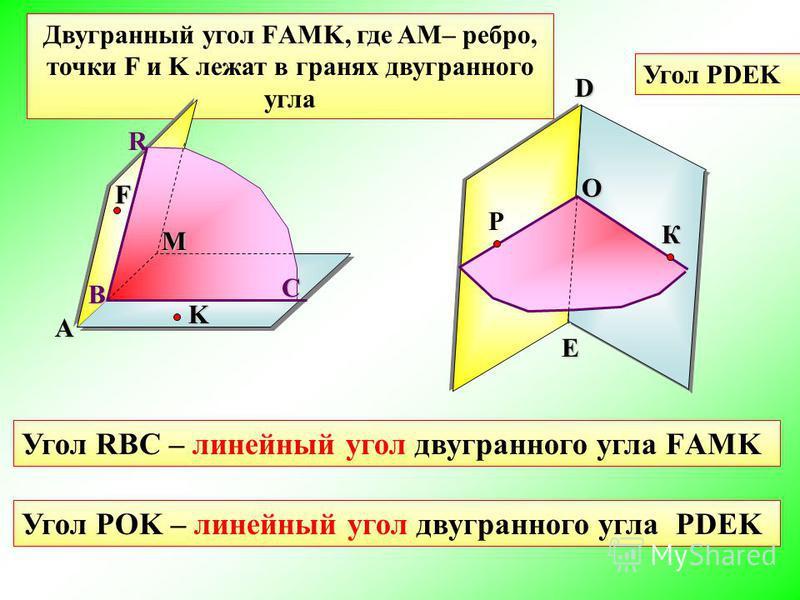 Двугранный угол FАМK, где AM– ребро, точки F и K лежат в гранях двугранного углаO Угол РDEK F A M Р K К D E Угол RBC – линейный угол двугранного угла FАМK RC B Угол POK – линейный угол двугранного угла РDEK
